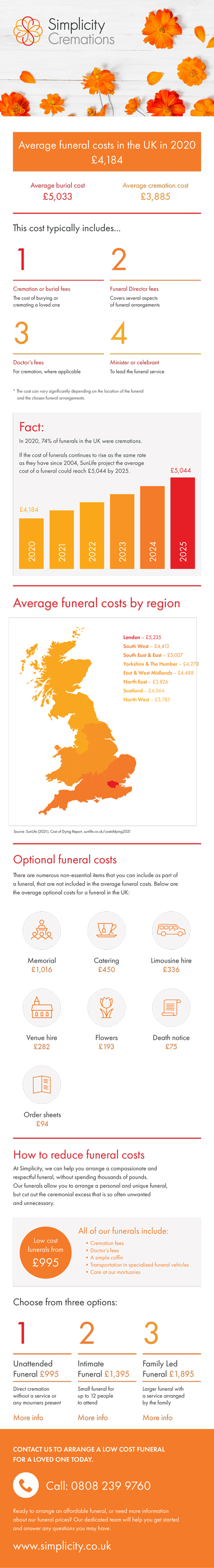 Average funeral costs infographic